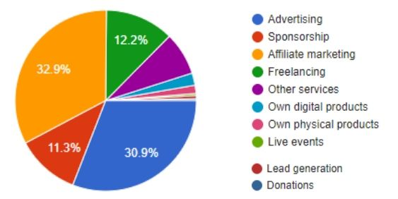 What is the primary source of your blogging income